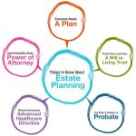 What Is Estate Planning? Six Good Reasons Everyone Should Have An Estate Plan In Greater Sacramento